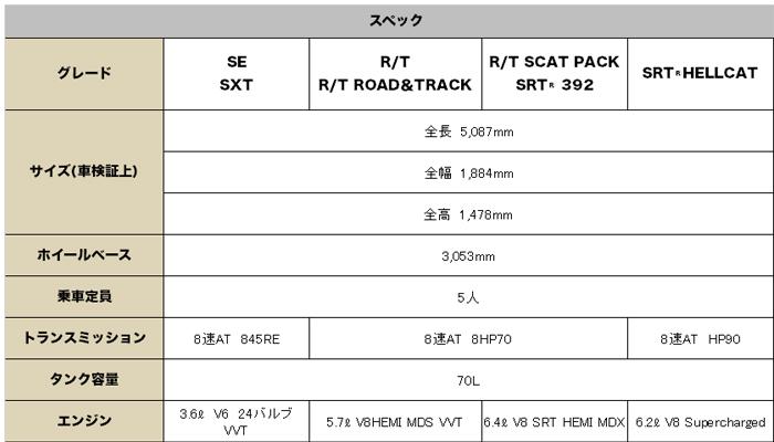 ダッジ チャージャー 2015 (Dodge Charger)【中古車】 スペック