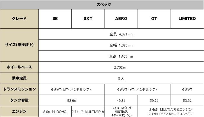 ダッジ ダート 2016 (Dodge dart)【中古車】 スペック