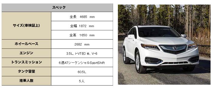 アキュラ RDX 2016 (Acura RDX)スペック