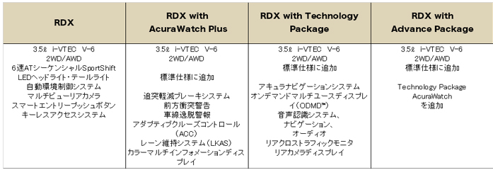 アキュラ RDX 2016 (Acura RDX)グレード 装備品