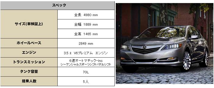 アキュラ RLX 2016 中古車 (Acura RLX) 中古車 スペック