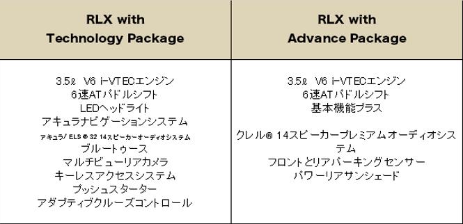 アキュラ RLX 2016 (Acura RLX)グレード 装備品
