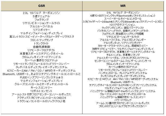 ミツビシ ランサー エボリューション 2015 (Mitsubishi RANCER Evolution)【中古車】グレード 装備品