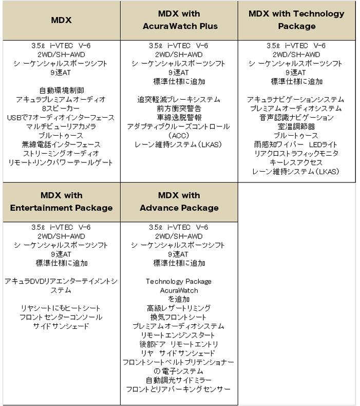 アキュラ MDX 2016 (Acura MDX)【中古車】 グレード 装備品
