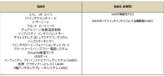 インフィニティ Q40 2015 (Infiniti Q40) 中古車 グレード 装備品