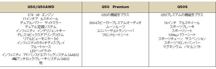 インフィニティ Q50 2015 (Infiniti Q50)グレード 装備品