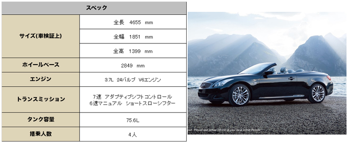 インフィニティ Q60コンバーチブル 2015 (InfinitiQ60 Convertible)中古車スペック
