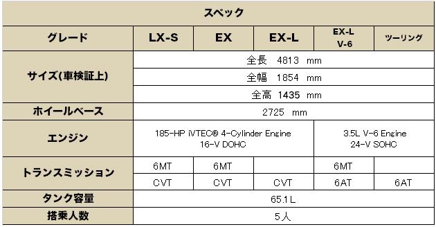 ホンダ アコード クーペ 2017(HONDA Accord Coupe)中古車 グレード 装備品