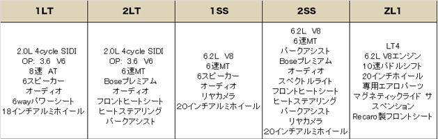 シボレー カマロ 2017(CHEVROLET Camaro)中古車 グレード 装備品
