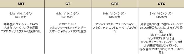 ダッジ ヴァイパー 2017(DODGE VIPER) 中古
