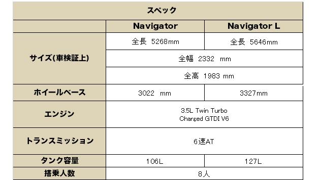 リンカーン ナビゲーター2017(Lincoln Navigator) グレード 装備品
