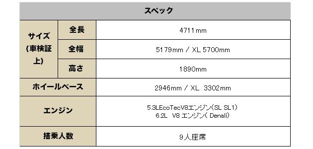 ジーエムシー ユーコン2017(GMC YUKON) グレード 装備品