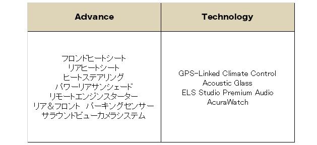 アキュラ RLX 2017(ACURA RLX) 中古車  グレード 装備品