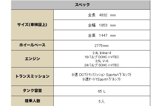 アキュラ TLX 2017(ACURA TLX) 中古車   グレード 装備品