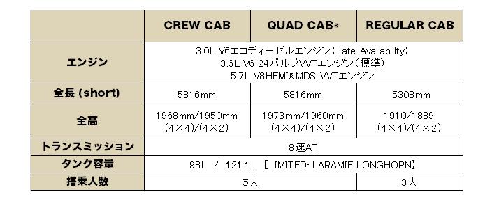 2017年 ラム トラック 1500 (RAM TRUCK 1500) グレード 装備品