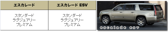 キャデラック エスカレード 2015 (Cadillac Escalade)【中古車】 グレード 装備品