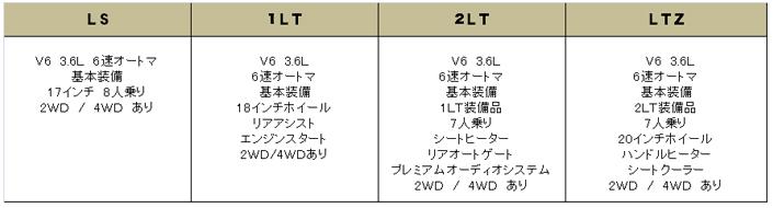 シボレー トラバース 2014 (Chevrolet Traverse)【中古車】 グレード 装備品