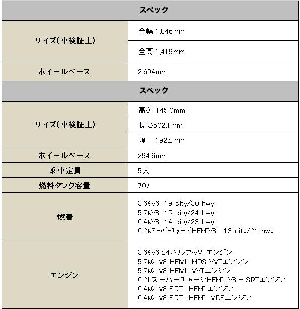 ダッジ チャレンジャー 2015 (Dodge Challenger)【中古車】 スペック