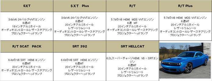 ダッジ チャレンジャー 2015 (Dodge Challenger)【中古車】 グレード 装備品