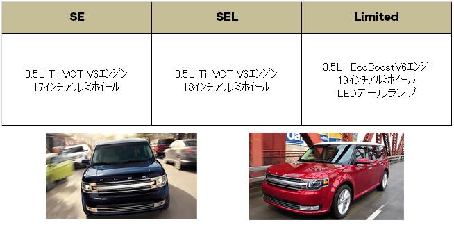 フォード フレックス 2014 (Ford Flexs) グレード 装備品