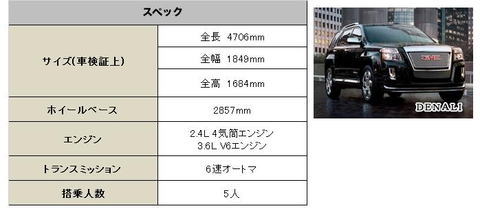 GMC テレイン/テレイン デナリ 2015 (GMC Terrain/Terrain Denali) スペック