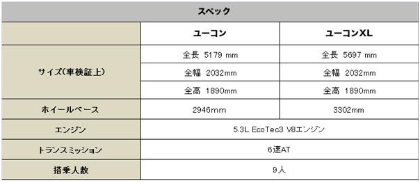 GMC ユーコン (XL) 2015 (GMC Yukon XL)【中古車】 スペック