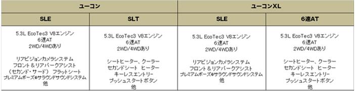 GMC ユーコン (XL) 2015 (GMC Yukon XL)【中古車】 グレード 装備品