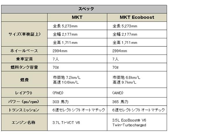 リンカーン MKT 2014 (Lincoln MKT)1【中古車】 スペック