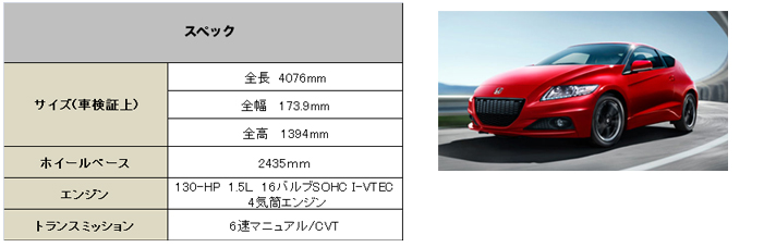 USホンダ CRZ 2014 (US Honda CRZ)【中古車】スペック