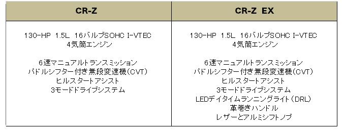 USホンダ CRZ 2014 (US Honda CRZ)【中古車】グレード 装備品