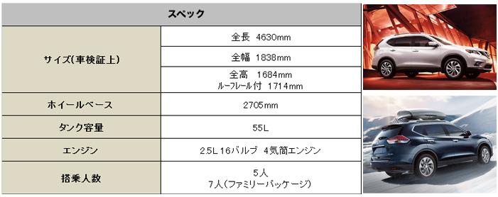 USニッサン ローグ 2015 (US Nissan Rogue)【中古車】スペック