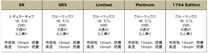 USトヨタ タンドラ 2014 (US Toyota Tundra)【中古車】 グレード 装備品